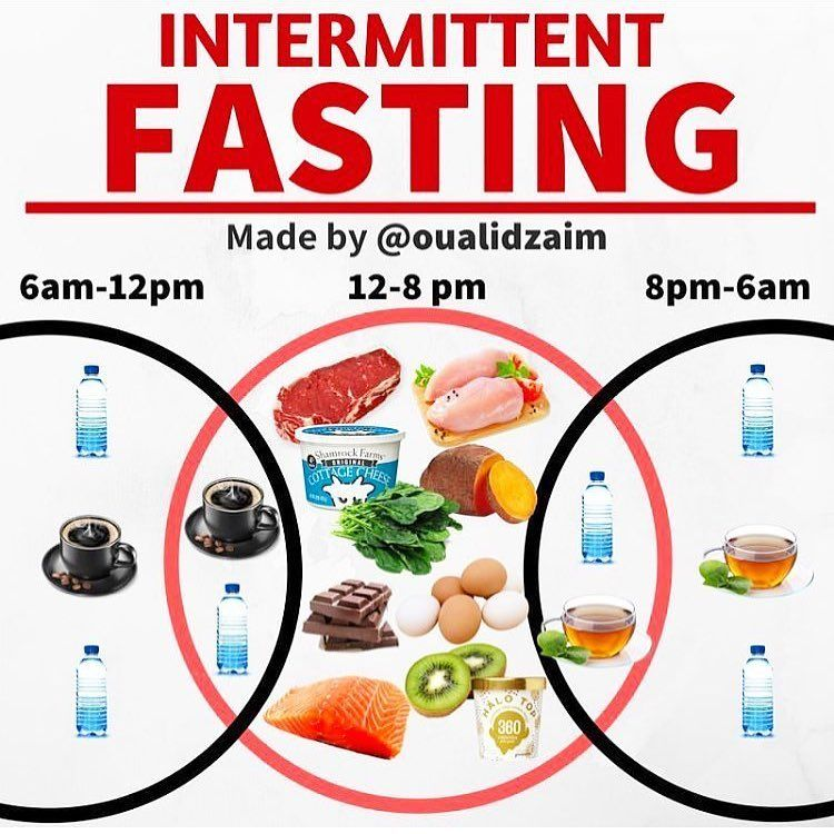 Practical example of fasting 2