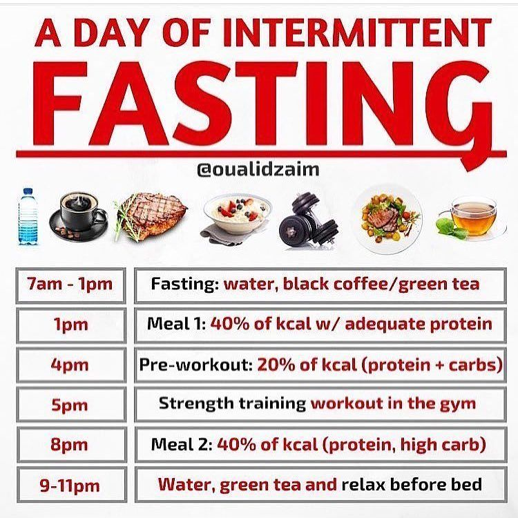Practical example of fasting 3