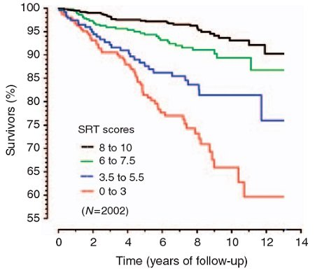 Sit-up test and risk of mortality